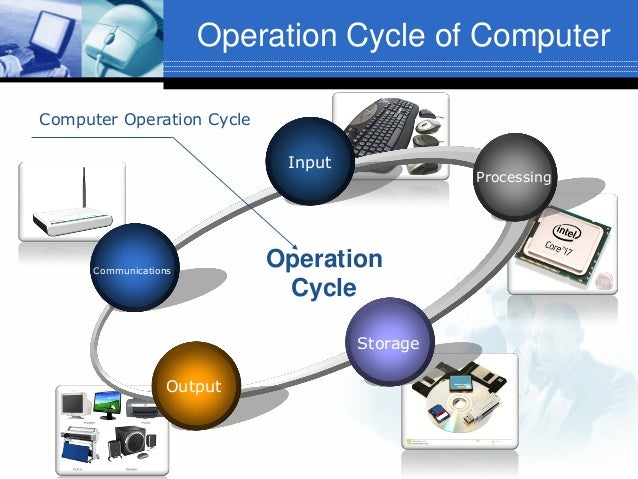 Operation Cycle of Computer Computer Operation Cycle Input  Communications  Processing  Operation Cycle Storage  Output