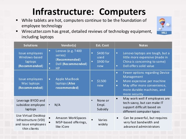 Infrastructure: Computers Solutions Vendor(s) Est. Cost Notes Issue employees Windows-based laptops (Recommended)  Lenovo...