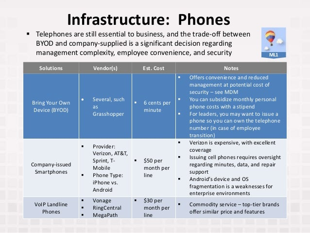 Infrastructure: Phones Solutions Vendor(s) Est. Cost Notes Bring Your Own Device (BYOD)  Several, such as Grasshopper  6...