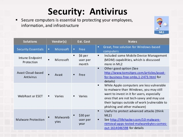 Security: Antivirus Solutions Vendor(s) Est. Cost Notes Security Essentials  Microsoft  Free  Great, free solution for ...