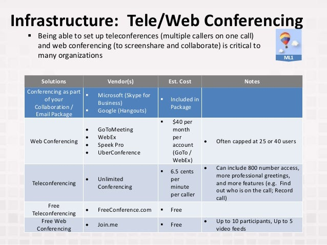 Infrastructure: Tele/Web Conferencing Solutions Vendor(s) Est. Cost Notes Conferencing as part of your Collaboration / Ema...