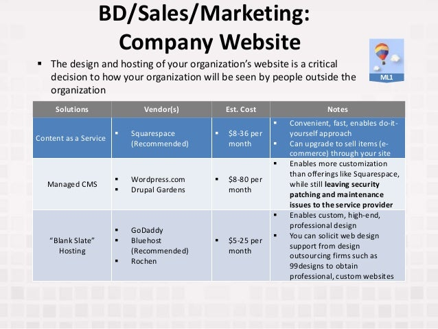 BD/Sales/Marketing: Company Website Solutions Vendor(s) Est. Cost Notes Content as a Service  Squarespace (Recommended) ...