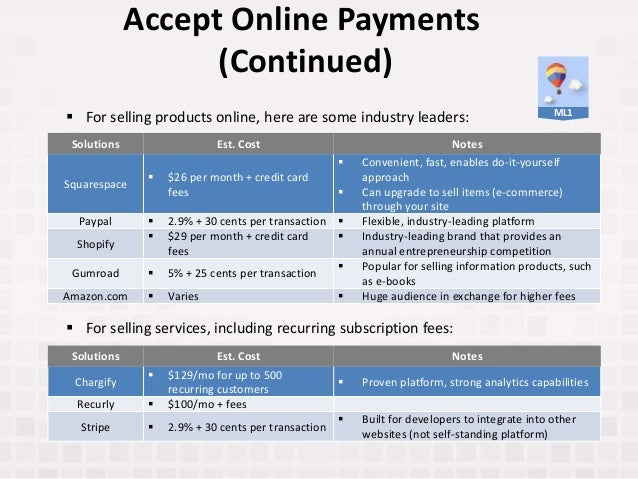 Accept Online Payments (Continued) Solutions Est. Cost Notes Squarespace  $26 per month + credit card fees  Convenient, ...