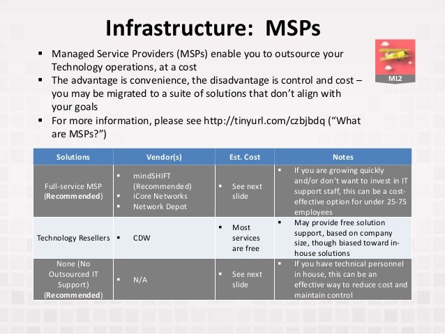 ML2 Infrastructure: MSPs Solutions Vendor(s) Est. Cost Notes Full-service MSP (Recommended)  mindSHIFT (Recommended)  iC...