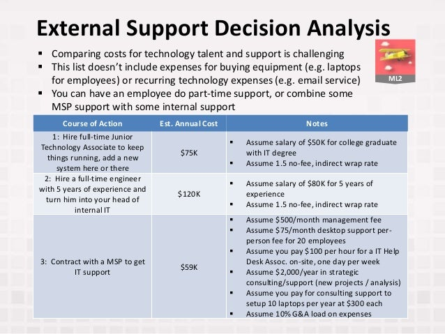 ML2 External Support Decision Analysis Course of Action Est. Annual Cost Notes 1: Hire full-time Junior Technology Associa...