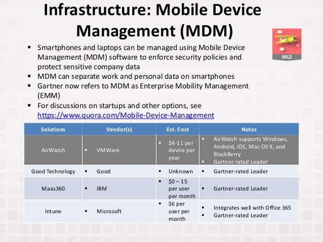 ML2 Infrastructure: Mobile Device Management (MDM) Solutions Vendor(s) Est. Cost Notes AirWatch  VMWare  $4-11 per devic...