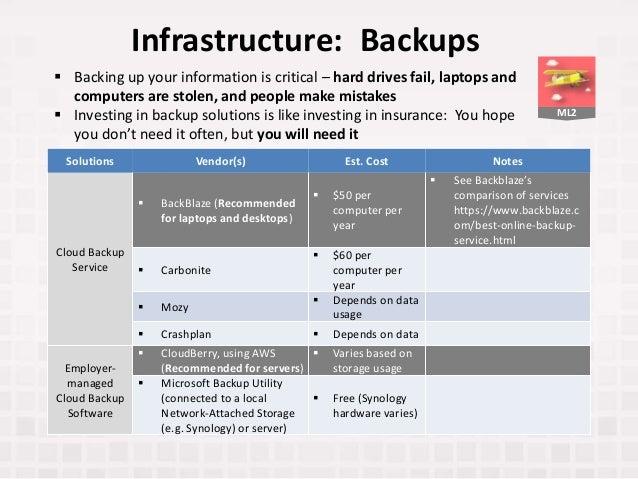 ML2 Infrastructure: Backups Solutions Vendor(s) Est. Cost Notes Cloud Backup Service  BackBlaze (Recommended for laptops ...