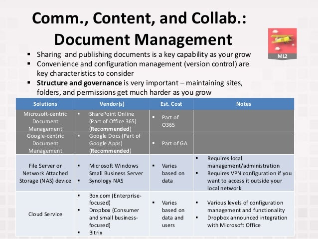 ML2 Comm., Content, and Collab.: Document Management Solutions Vendor(s) Est. Cost Notes Microsoft-centric Document Manage...