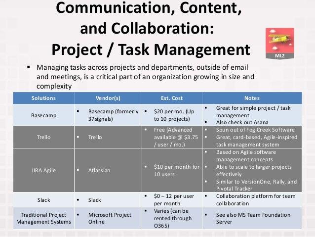 ML2 Communication, Content, and Collaboration: Project / Task Management Solutions Vendor(s) Est. Cost Notes Basecamp  Ba...