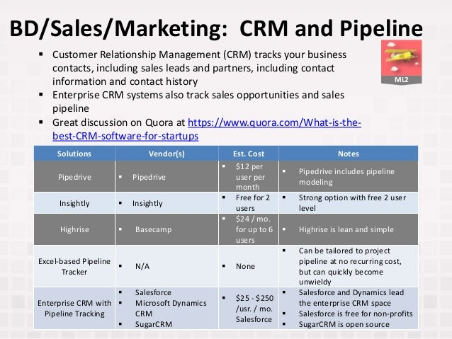 ML2 BD/Sales/Marketing: CRM and Pipeline Solutions Vendor(s) Est. Cost Notes Pipedrive  Pipedrive  $12 per user per mont...