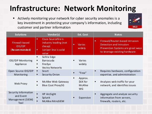ML3 Infrastructure: Network Monitoring Solutions Vendor(s) Est. Cost Notes Firewall-based IDS/IDP (Recommended)  Cisco So...