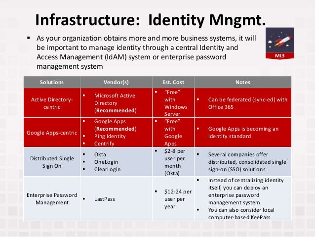 ML3 Infrastructure: Identity Mngmt. Solutions Vendor(s) Est. Cost Notes Active Directory- centric  Microsoft Active Direc...
