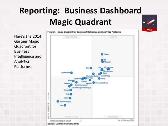 Reporting: Business Dashboard Magic Quadrant Here's the 2014 Gartner Magic Quadrant for Business Intelligence and Analytic...