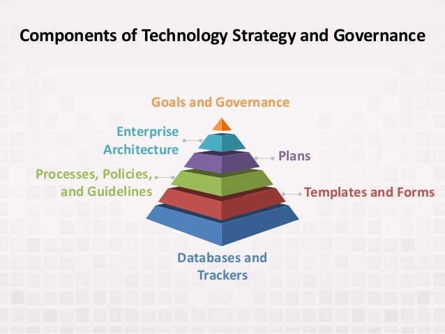Components of Technology Strategy and Governance Goals and Governance Plans Templates and Forms Processes, Policies, and G...