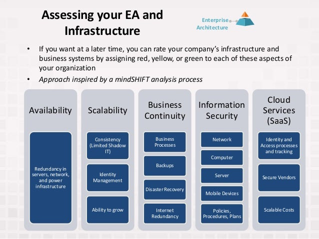 Assessing your EA and Infrastructure • If you want at a later time, you can rate your company's infrastructure and busines...