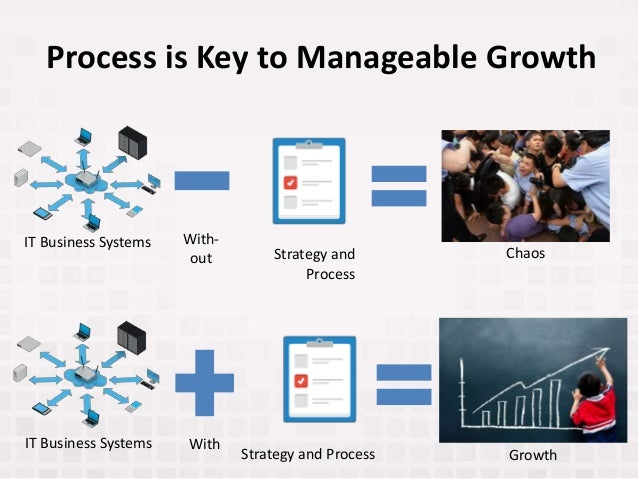 Process is Key to Manageable Growth IT Business Systems IT Business Systems Chaos GrowthStrategy and Process Strategy and ...