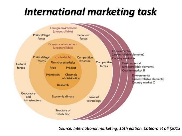 introduction to international marketing International marketing refers to exchanges across national boundaries for the satisfaction of human needs and want the extent of a firm's involvement abroad is a function of its commitment to the pursuit of foreign market.