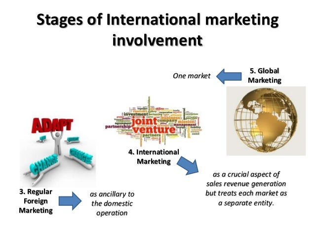 Four Stages of Marketing Orientation
