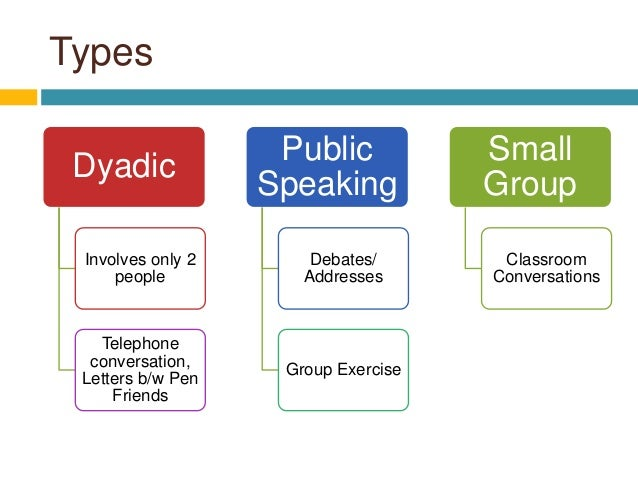 interpersonal communication obersvation dyad Qualitative approaches to dyadic data analyses in family communication research: an invited essay  (tracy, 1995), and interpersonal iterations of dramaturgic coding (dunn, 2014) and values coding (manning, 2015) in the next section, we expand on  table 1 five modes of dyadic analysis for family communication studies interview type.