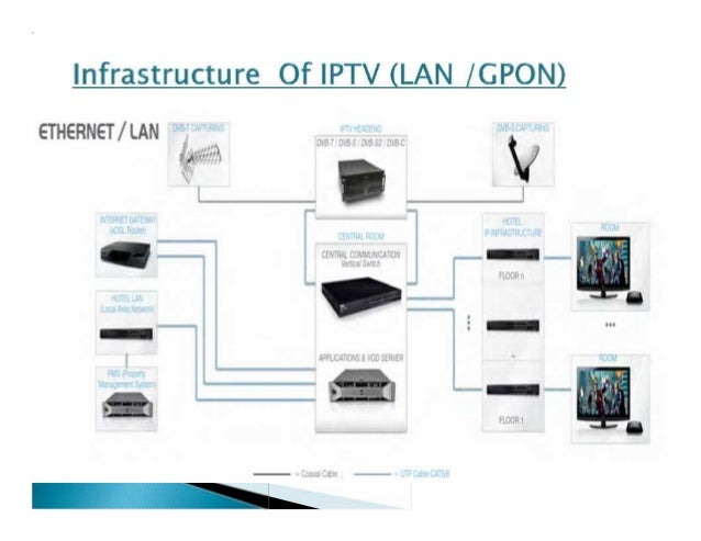 Introduction to iptv solution for hotel apartment mall hospital