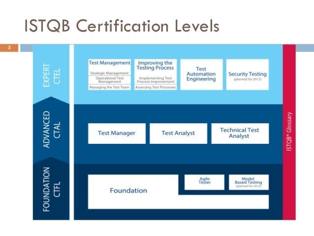 istqb foundation level certification exam introduction