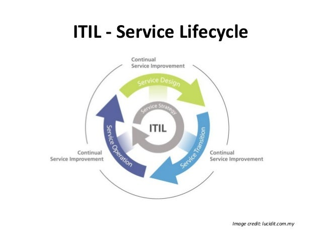 A Brief Introduction To Itil