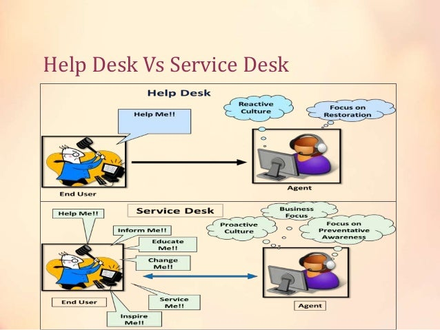 Types Of Service Desk Virtual Service Desk; 62.