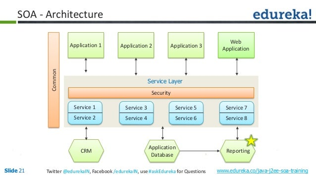 service-oriented architecture with java