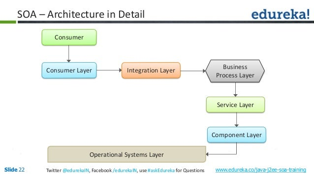 Service oriented architecture with java application database reporting 22 ccuart Images