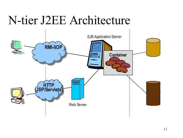 Introduction to java ee for N tier architecture example