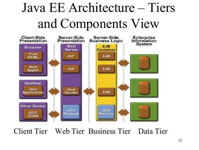 Introduction to java ee for N tier architecture in java