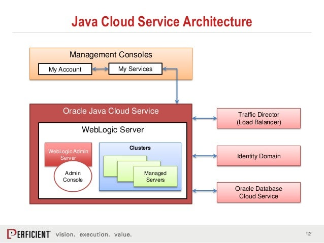 Introduction to java cloud service for Architecture java