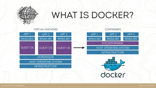 """Hosted by steamhausan introduction to kubernetes What docker isn't """"Containers are not light weight virtual machines. The..."""