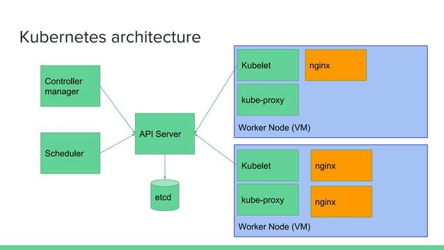 Kubernetes architecture API Server Controller manager Scheduler etcd Worker Node (VM) Worker Node (VM) Kubelet Kubelet ngi...