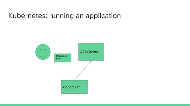 Kubernetes: running an application API Server Deployment yaml Scheduler