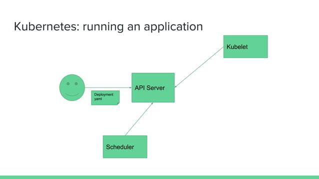 Kubernetes: running an application API Server Kubelet Deployment yaml Scheduler
