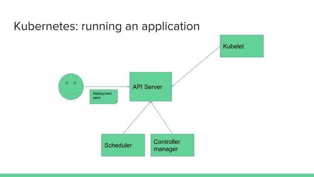 Kubernetes: running an application API Server Kubelet Deployment yaml Scheduler Controller manager