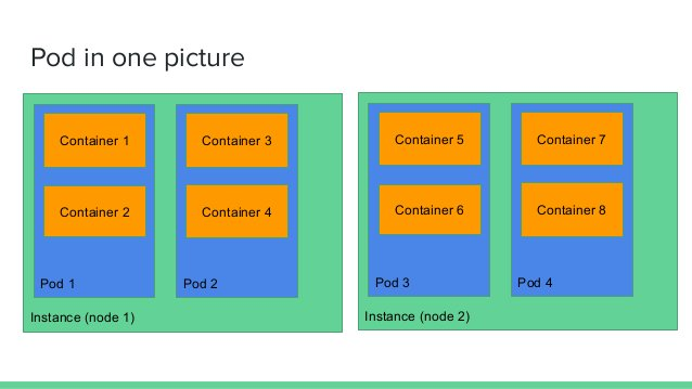 Pod in one picture Instance (node 1) Pod 1 Pod 2 Container 1 Container 2 Container 3 Container 4 Instance (node 2) Pod 3 P...
