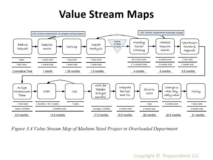 Introduction to Lean Software Development