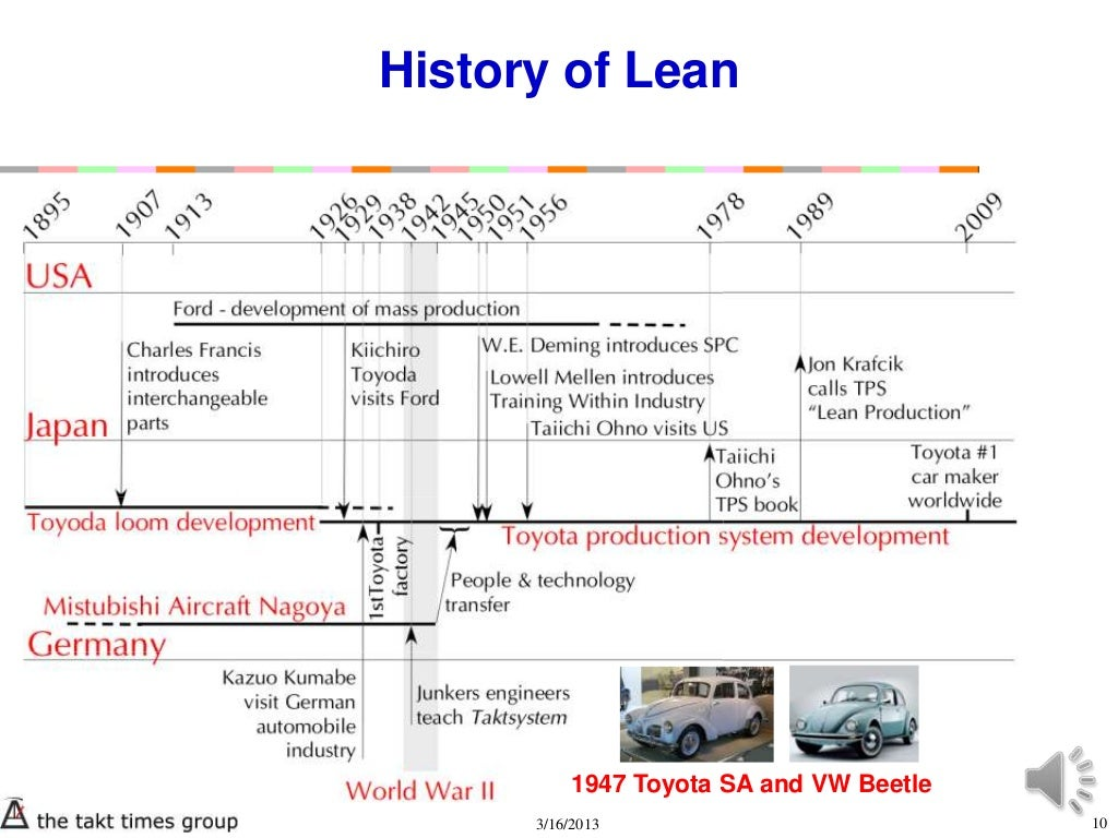 History Of Lean 1947 Toyota