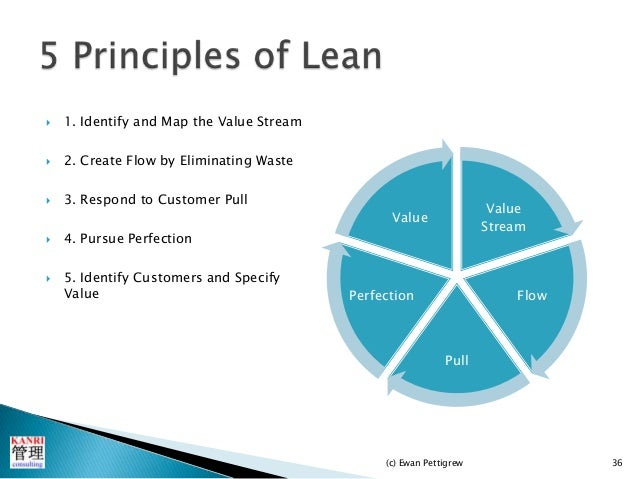 process mapping tool with Introduction To Lean 27522736 on Stakeholder Analysis 3443027 likewise Webinars furthermore Nominal Group Technique Ranking Ideas From A Brainstorming Session besides pensation Benchmarking Startups also Watch.