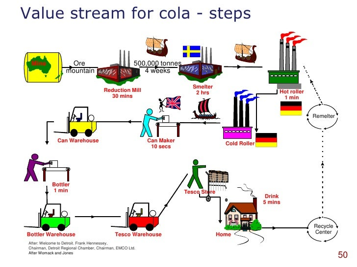 six sigma in coca cola Lean six sigma with its relentless pursuit of the removal of non-value added activities and drive towards perfection is a natural choice for organizations looking for sustainable gains and a measureable roi from improvement efforts.