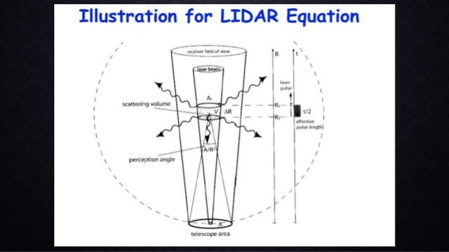Introduction to lidar and its application