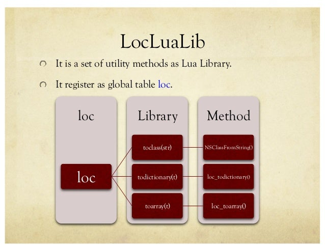 Introduction to Loc