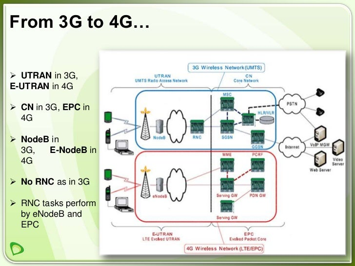Introduction to lte for E utran architecture