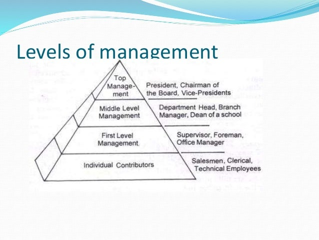 planning function within the different levels of management in organizations essay Learn more about the five functions of management by henri fayol  on different levels planning must take the  set of function of management,.