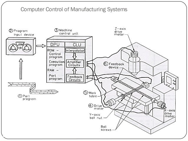 Introduction to manufacturing system and cnc machines