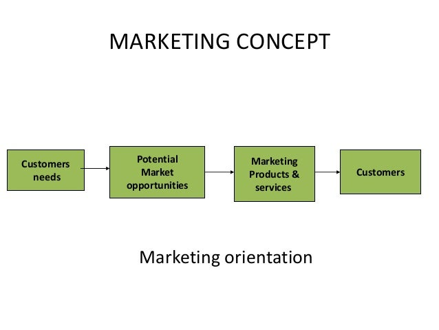 Product Design Marketing Strategy