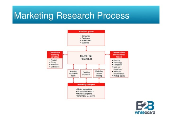 market research introduction Description learning about market research gives students an introduction to marketing and the ways in which companies utilize data to drive business.