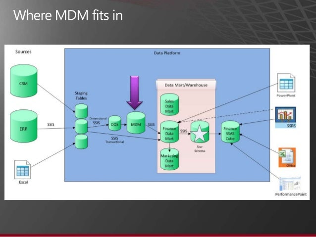 Introduction To Microsoft's Master Data Services Mds. Wiring. Mdm Data Warehouse Architecture Diagram At Scoala.co